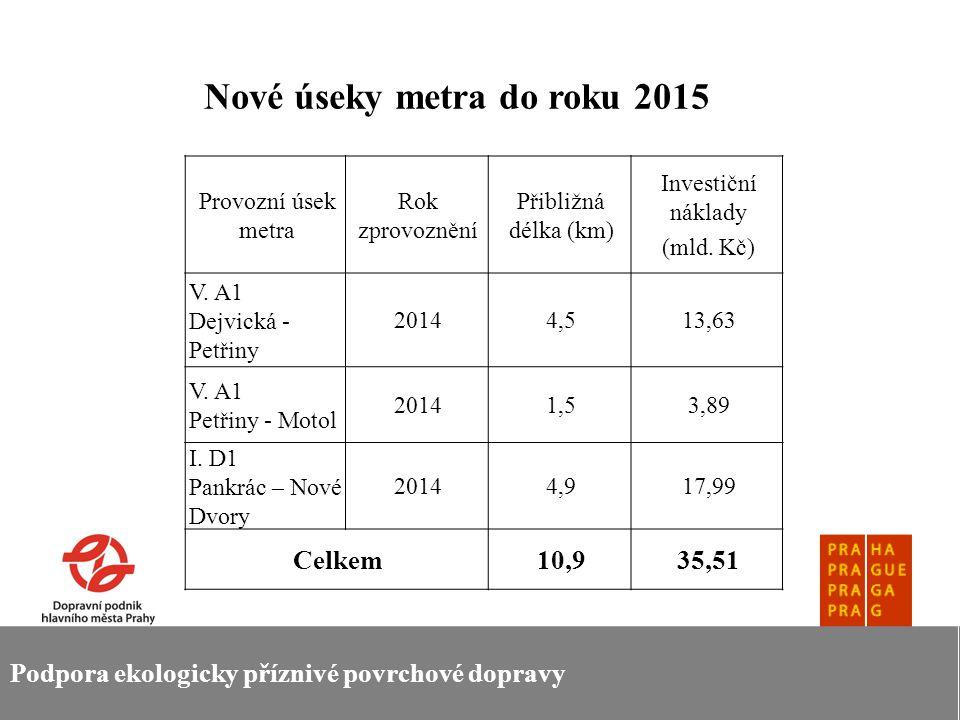 Podpora ekologicky příznivé povrchové dopravy Nové úseky metra do roku 2015 Provozní úsek metra Rok zprovoznění Přibližná délka (km) Investiční náklad