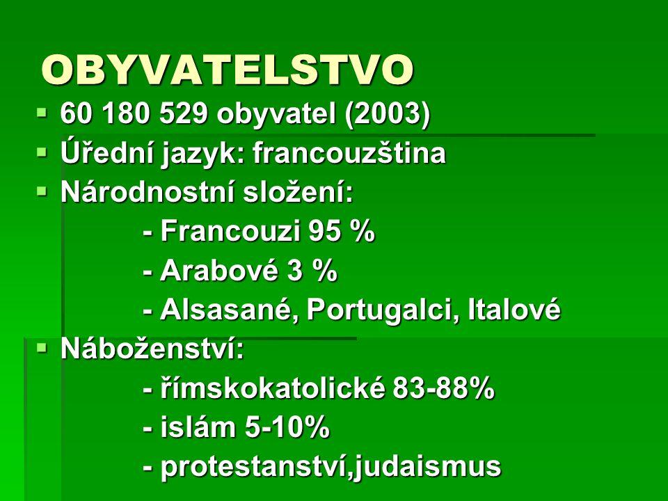 OBYVATELSTVO  60 180 529 obyvatel (2003)  Úřední jazyk: francouzština  Národnostní složení: - Francouzi 95 % - Francouzi 95 % - Arabové 3 % - Arabové 3 % - Alsasané, Portugalci, Italové - Alsasané, Portugalci, Italové  Náboženství: - římskokatolické 83-88% - římskokatolické 83-88% - islám 5-10% - islám 5-10% - protestanství,judaismus - protestanství,judaismus