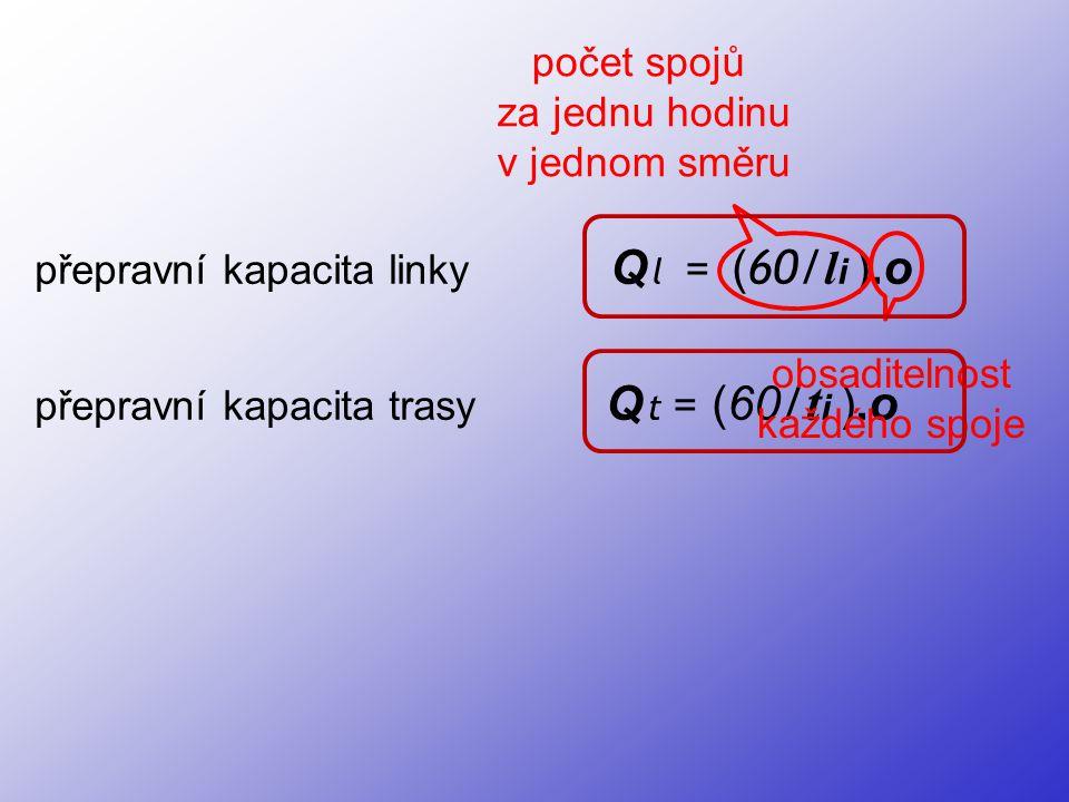 přepravní kapacita linky Q l = ( 60/ l i ).o přepravní kapacita trasy Q t = (60 / t i ).o počet spojů za jednu hodinu v jednom směru obsaditelnost kaž