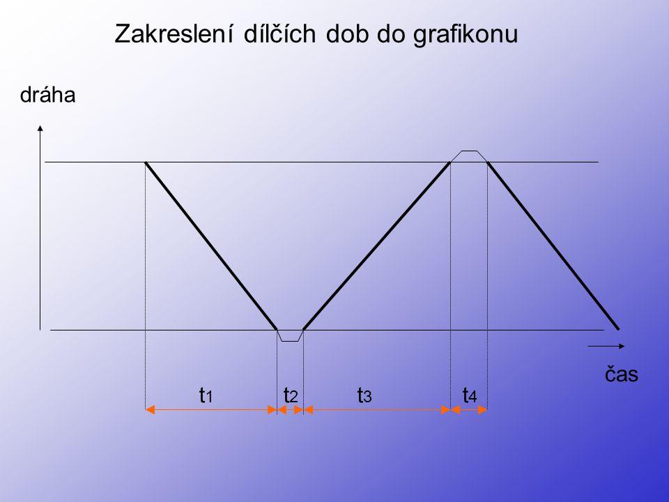 čas dráha t1t1 t2t2 t3t3 t4t4 Zakreslení dílčích dob do grafikonu