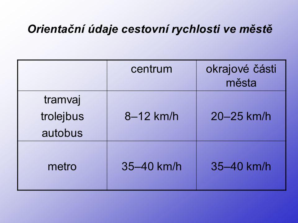 centrumokrajové části města tramvaj trolejbus autobus 8–12 km/h20–25 km/h metro35–40 km/h Orientační údaje cestovní rychlosti ve městě