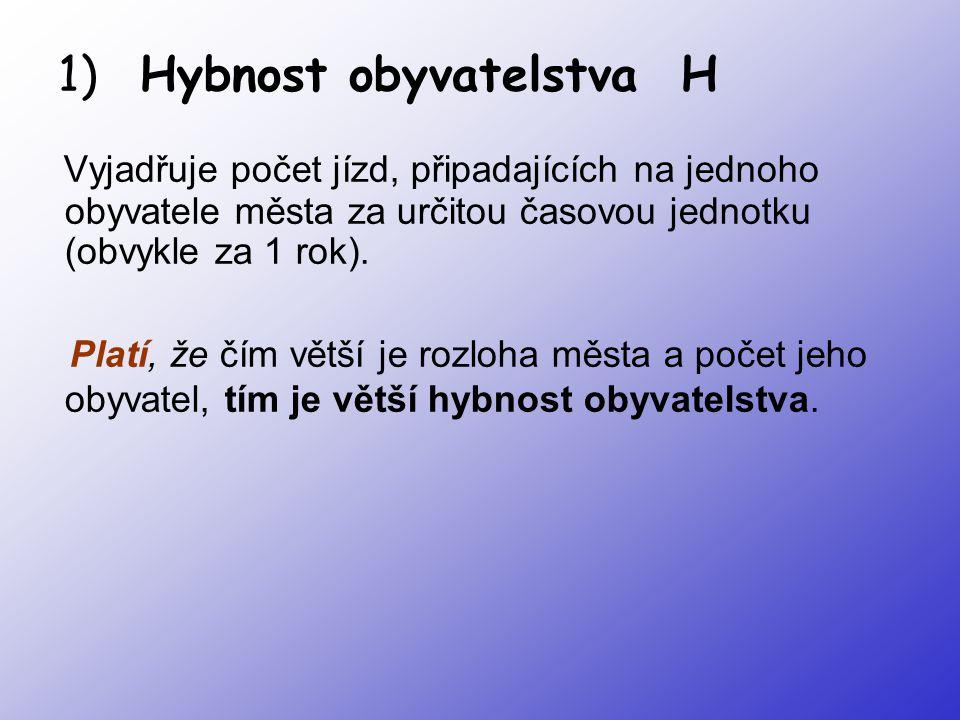 H = P / O H … hybnost P … počet jízd, které obyvatelé města uskutečnili na území města za 1 rok O … počet obyvatel města