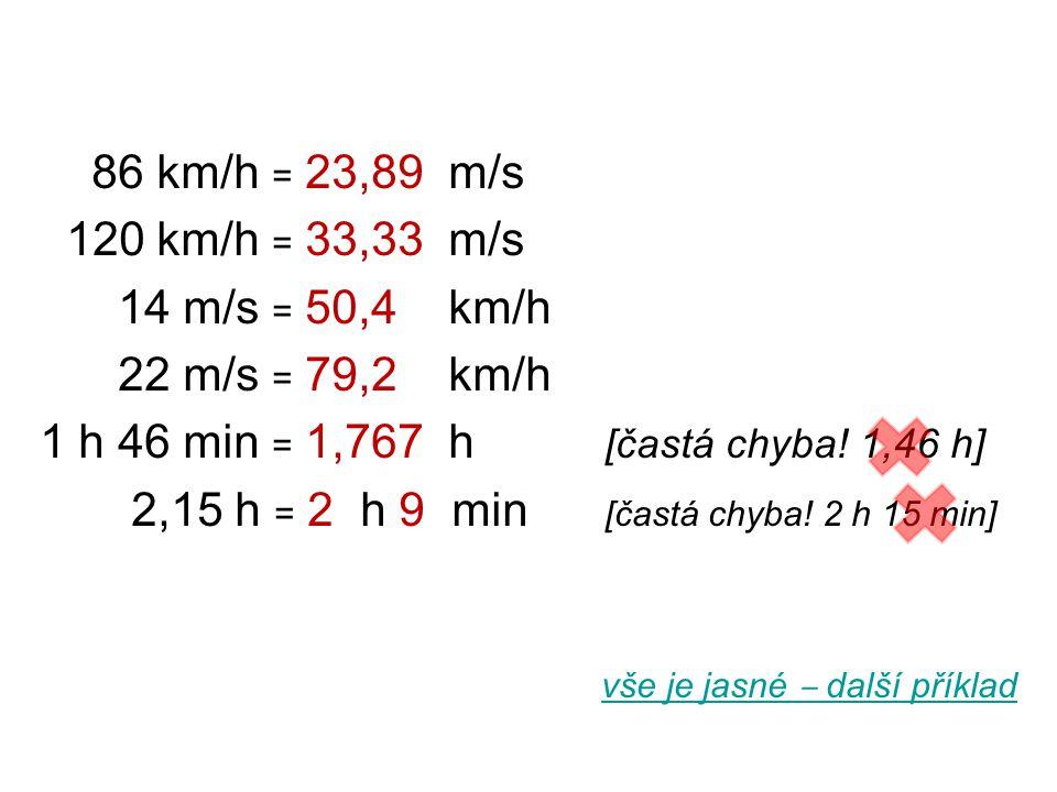 86 km/h = 23,89 m/s 120 km/h = 33,33 m/s 14 m/s = 50,4 km/h 22 m/s = 79,2 km/h 1 h 46 min = 1,767 h [častá chyba! 1,46 h] 2,15 h = 2 h 9 min [častá ch