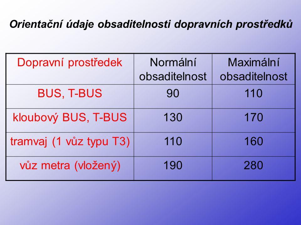 Dopravní prostředekNormální obsaditelnost Maximální obsaditelnost BUS, T-BUS90110 kloubový BUS, T-BUS130170 tramvaj (1 vůz typu T3)110160 vůz metra (v