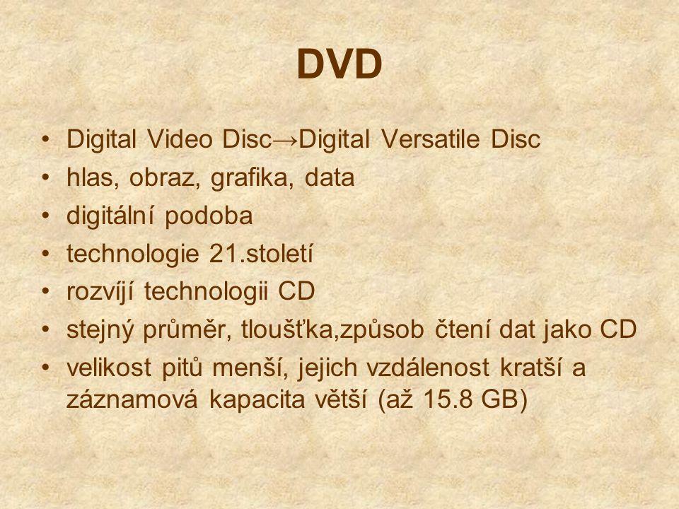DVD Digital Video Disc→Digital Versatile Disc hlas, obraz, grafika, data digitální podoba technologie 21.století rozvíjí technologii CD stejný průměr, tloušťka,způsob čtení dat jako CD velikost pitů menší, jejich vzdálenost kratší a záznamová kapacita větší (až 15.8 GB)