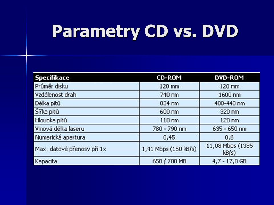 Parametry CD vs. DVD