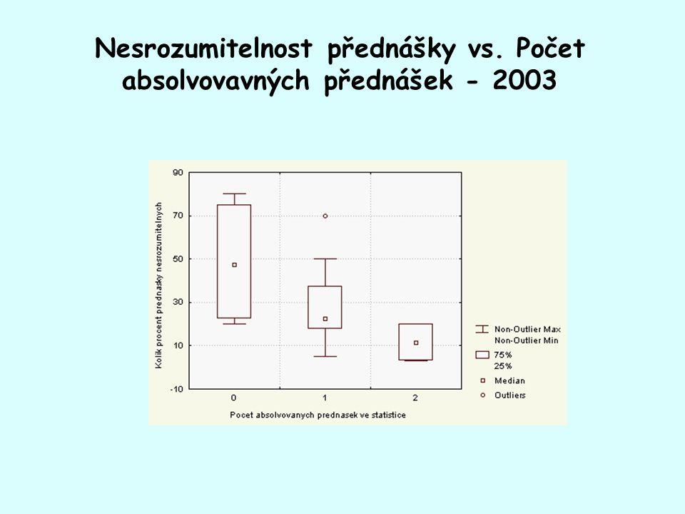 Nesrozumitelnost přednášky vs. Počet absolvovavných přednášek - 2003