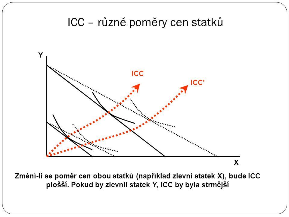 Důchodová spotřební křivka – méněcenný statek X Y E1E1 E2E2 ICC Statek X je méněcenný – s růstem důchodu jeho spotřeba klesá