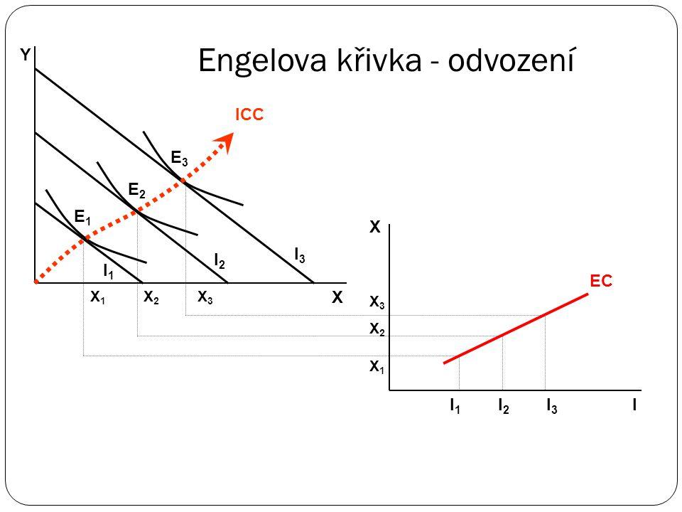 Engelova křivka (EC – Engel Curve) vvyjadřuje závislost nakupovaného množství daného statku na disponibilním důchodu uu normálních statků s růstem