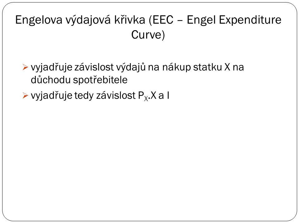 Engelova křivka pro nezbytný, luxusní a méněcenný statek I X I X I X EC Statek X je nezbytný - spotřeba roste pomaleji než důchod Statek X je luxusní