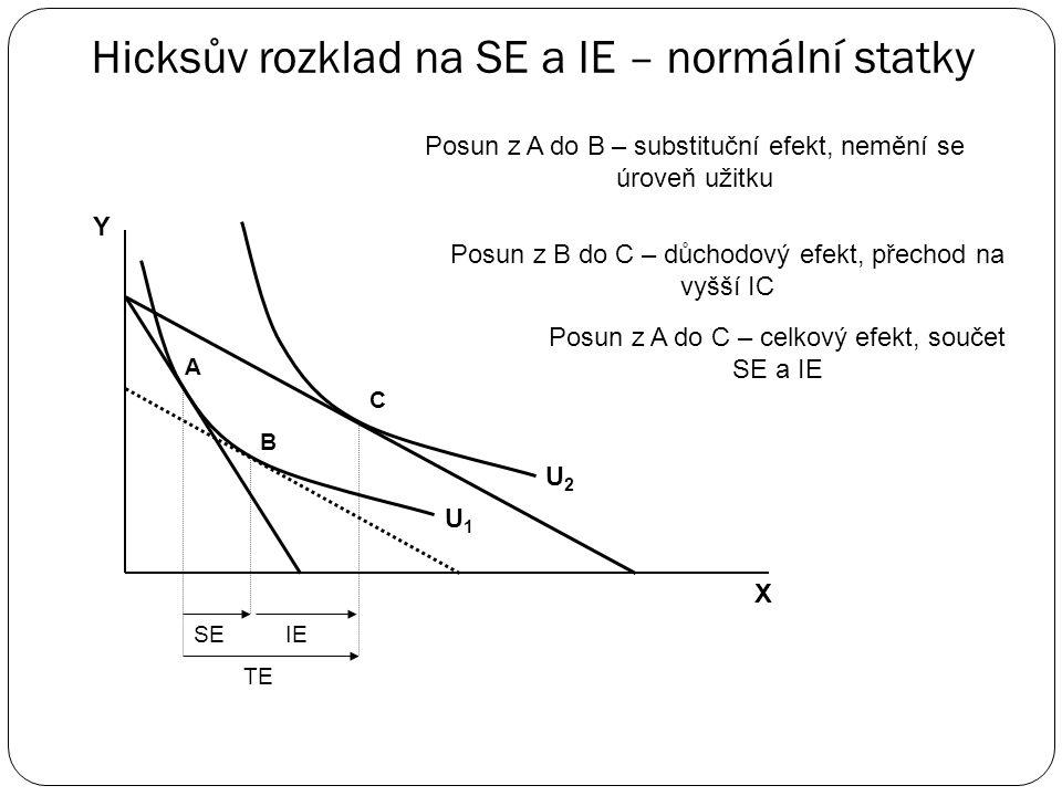 Substituční a důchodový efekt – Hicksův rozklad ssubstituční efekt (SE – Substitution Effect) = změna poptávaného množství v důsledku substituce sta