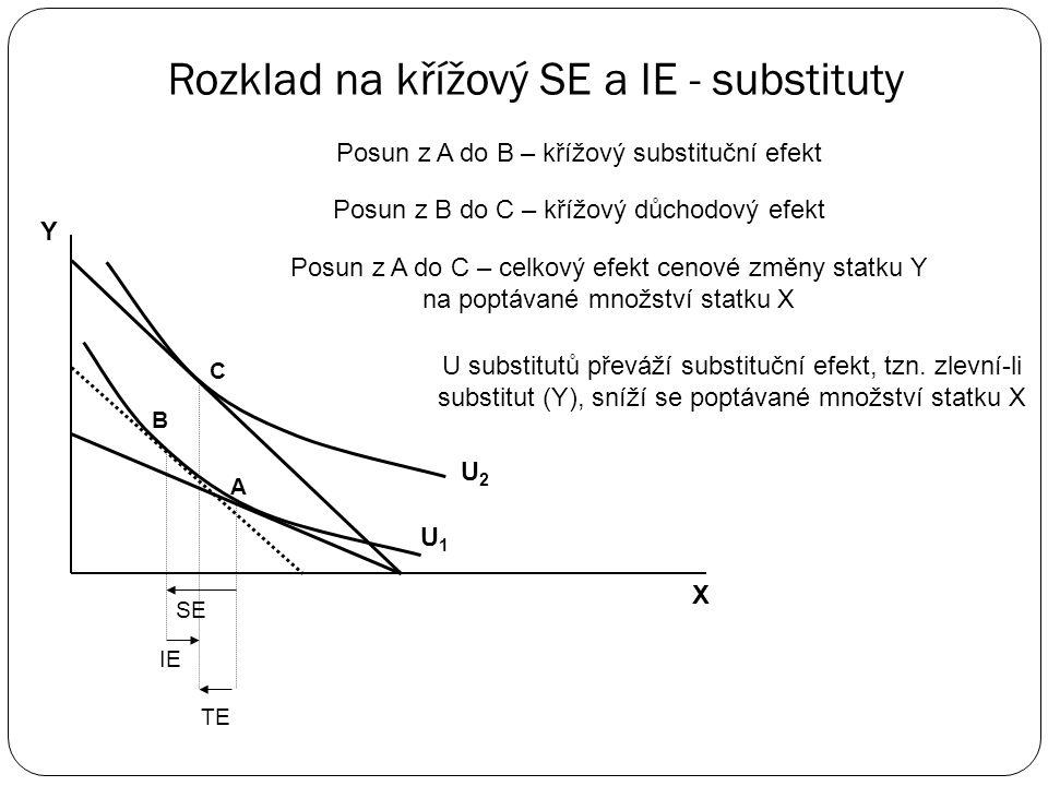 Rozklad na křížový SE a IE - komplementy X Y U1U1 U2U2 SE IE A B C TE Posun z A do B – křížový substituční efekt Posun z B do C – křížový důchodový ef