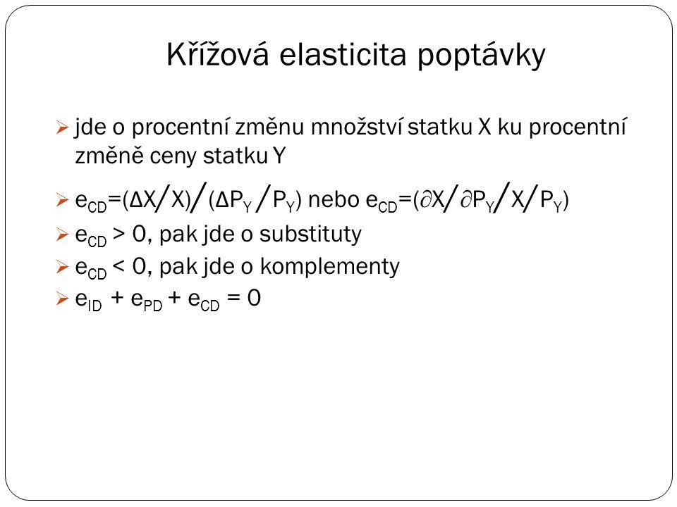 Rozklad na křížový SE a IE - substituty X U1U1 U2U2 SE IE A B C TE Y Posun z A do B – křížový substituční efekt Posun z B do C – křížový důchodový efe