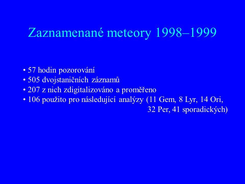 Zaznamenané meteory 1998–1999 57 hodin pozorování 505 dvojstaničních záznamů 207 z nich zdigitalizováno a proměřeno 106 použito pro následující analýz
