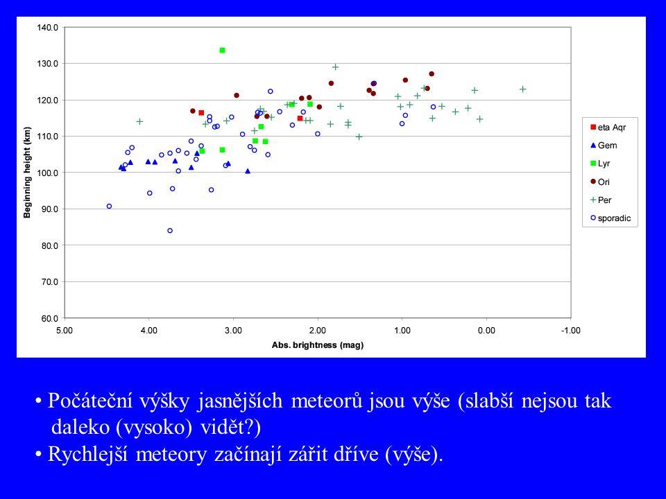 Počáteční výšky jasnějších meteorů jsou výše (slabší nejsou tak daleko (vysoko) vidět?) Rychlejší meteory začínají zářit dříve (výše).