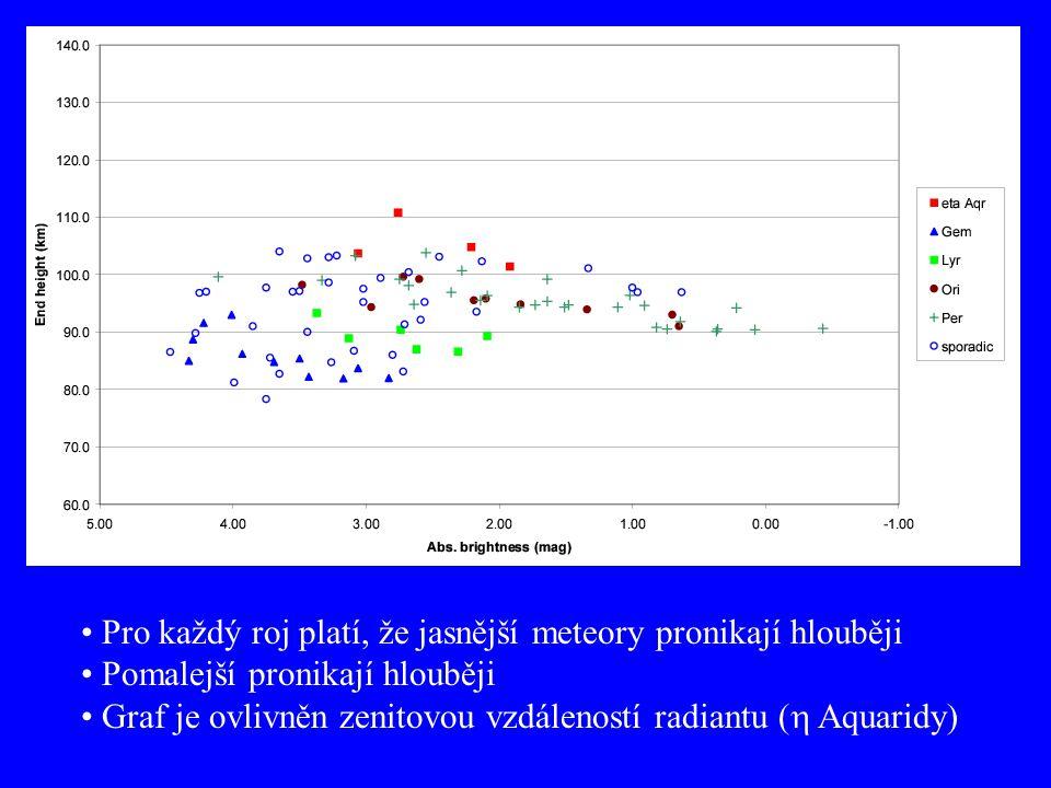 Pro každý roj platí, že jasnější meteory pronikají hlouběji Pomalejší pronikají hlouběji Graf je ovlivněn zenitovou vzdáleností radiantu (  Aquaridy)
