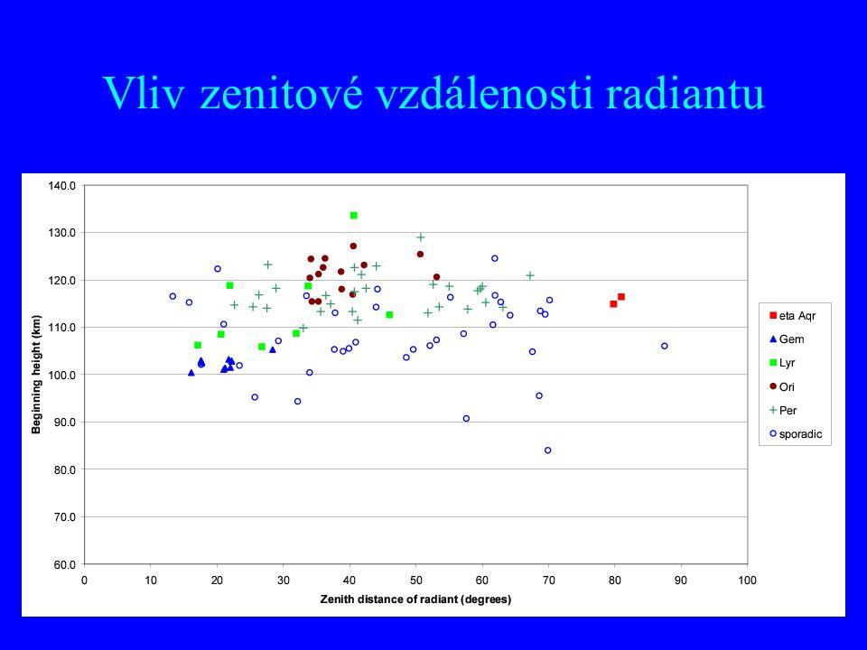 Vliv zenitové vzdálenosti radiantu