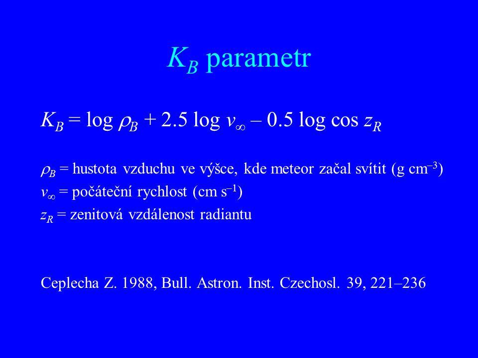 K B parametr K B = log  B + 2.5 log v  – 0.5 log cos z R  B = hustota vzduchu ve výšce, kde meteor začal svítit (g cm –3 ) v  = počáteční rychlost (cm s –1 ) z R = zenitová vzdálenost radiantu Ceplecha Z.