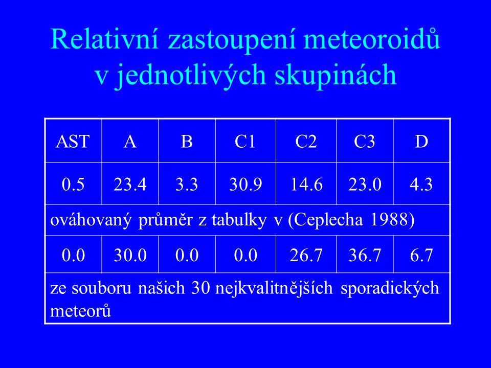 ASTABC1C2C3D 0.523.43.330.914.623.04.3 ováhovaný průměr z tabulky v (Ceplecha 1988) 0.030.00.0 26.736.76.7 ze souboru našich 30 nejkvalitnějších sporadických meteorů Relativní zastoupení meteoroidů v jednotlivých skupinách