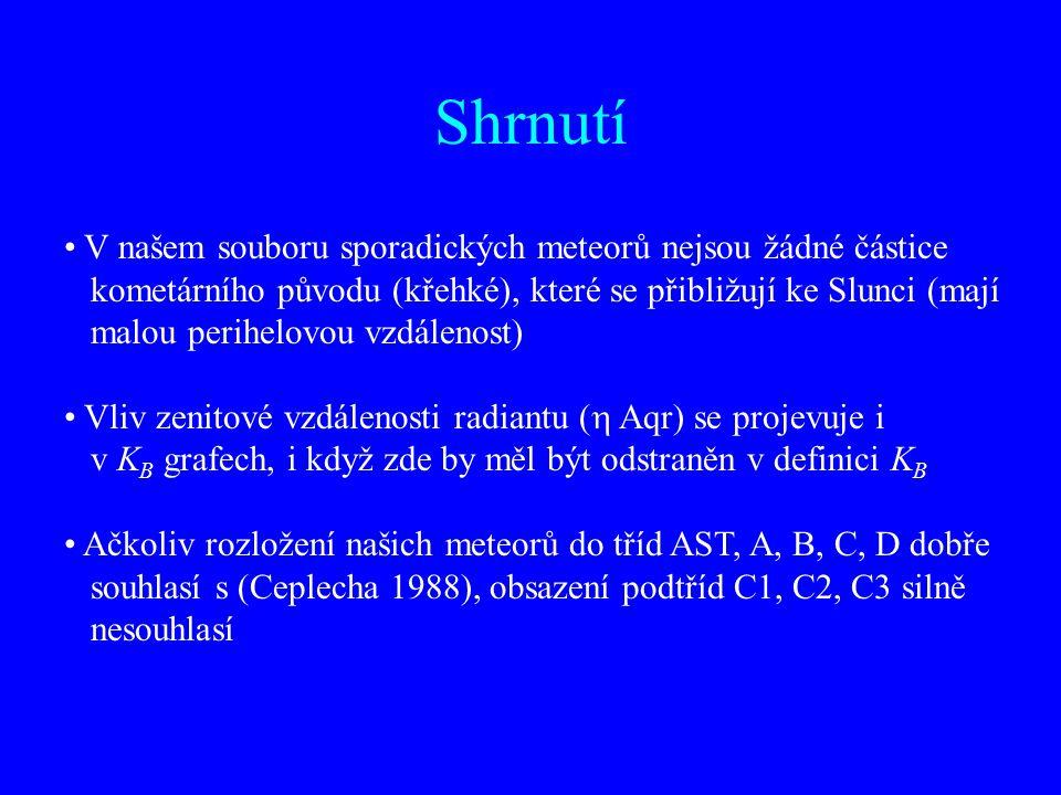 Shrnutí V našem souboru sporadických meteorů nejsou žádné částice kometárního původu (křehké), které se přibližují ke Slunci (mají malou perihelovou vzdálenost) Vliv zenitové vzdálenosti radiantu (  Aqr) se projevuje i v K B grafech, i když zde by měl být odstraněn v definici K B Ačkoliv rozložení našich meteorů do tříd AST, A, B, C, D dobře souhlasí s (Ceplecha 1988), obsazení podtříd C1, C2, C3 silně nesouhlasí