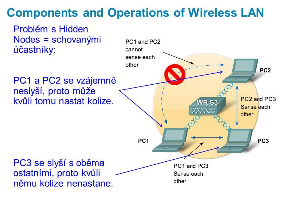 Components and Operations of Wireless LAN Problém s Hidden Nodes = schovanými účastníky: PC1 a PC2 se vzájemně neslyší, proto může kvůli tomu nastat kolize.
