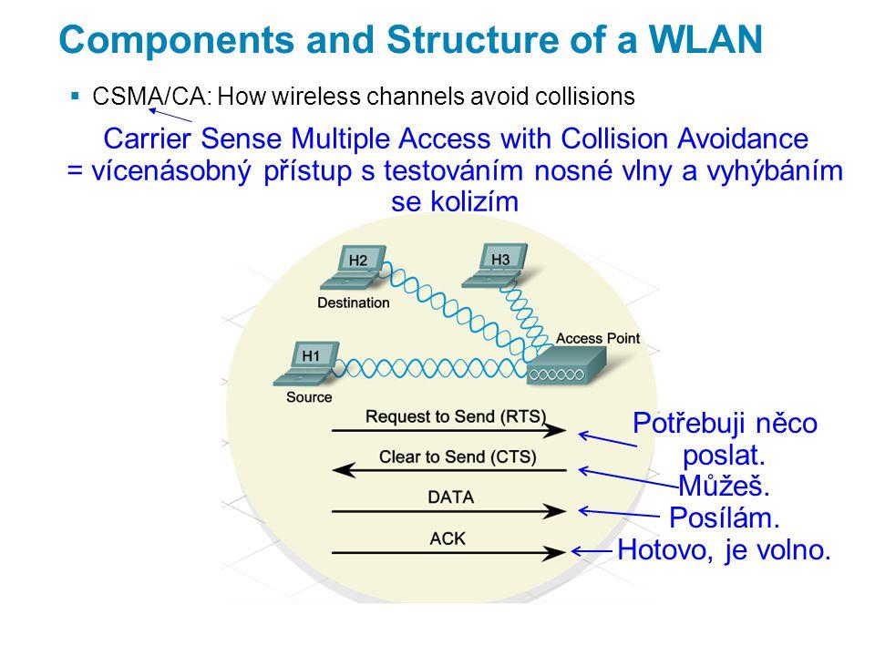 Components and Structure of a WLAN  CSMA/CA: How wireless channels avoid collisions Carrier Sense Multiple Access with Collision Avoidance = vícenásobný přístup s testováním nosné vlny a vyhýbáním se kolizím Potřebuji něco poslat.
