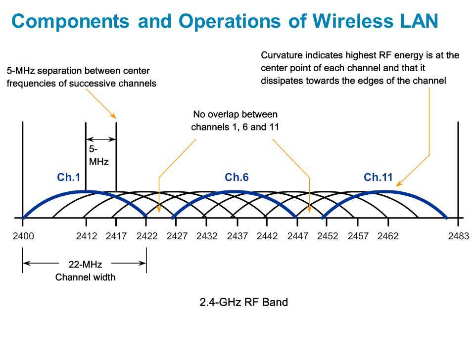 Components and Operations of Wireless LAN