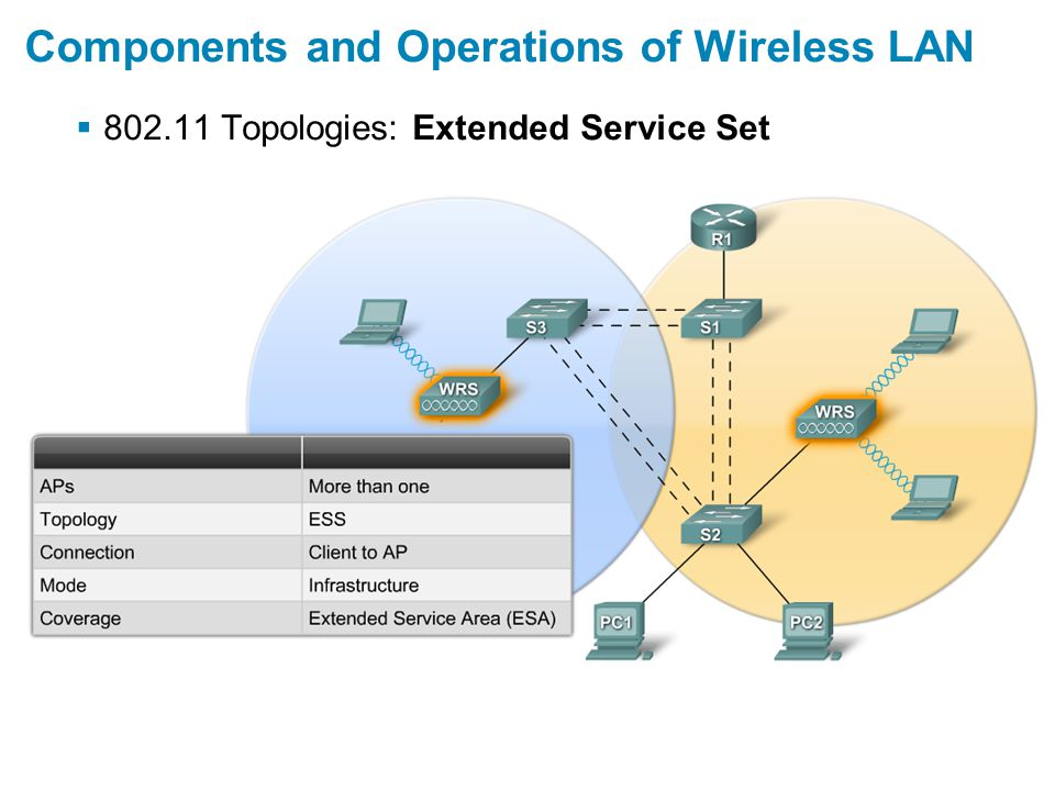  802.11 Topologies: Extended Service Set Components and Operations of Wireless LAN