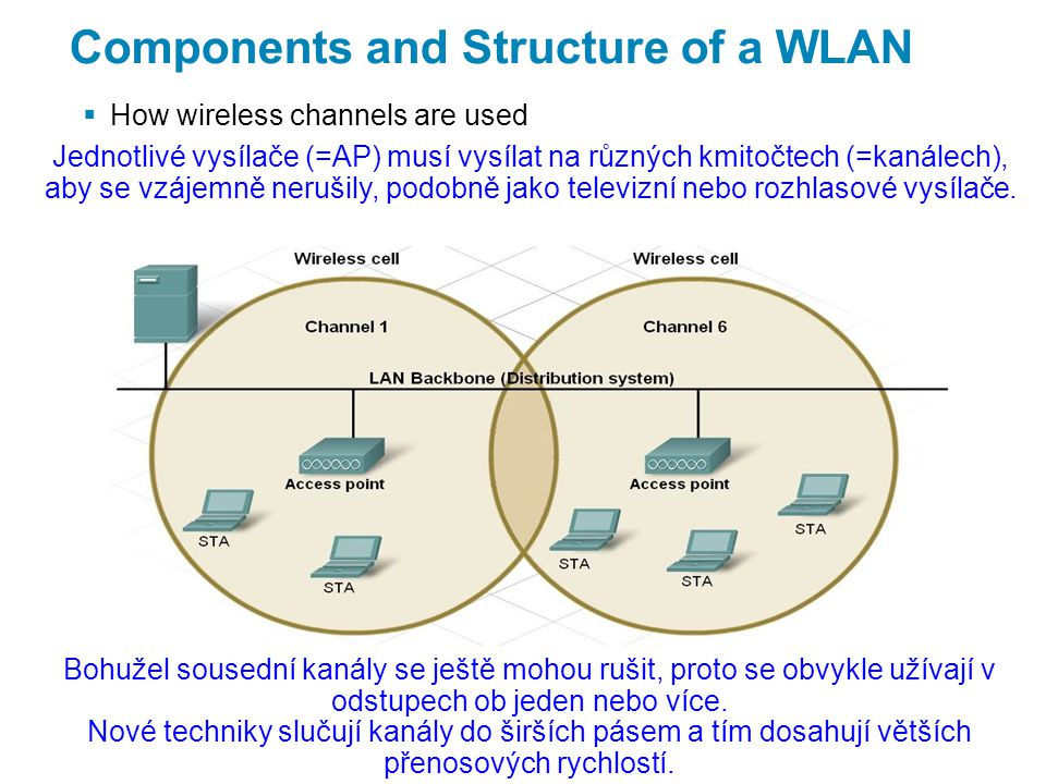 Components and Structure of a WLAN  How wireless channels are used Jednotlivé vysílače (=AP) musí vysílat na různých kmitočtech (=kanálech), aby se vzájemně nerušily, podobně jako televizní nebo rozhlasové vysílače.
