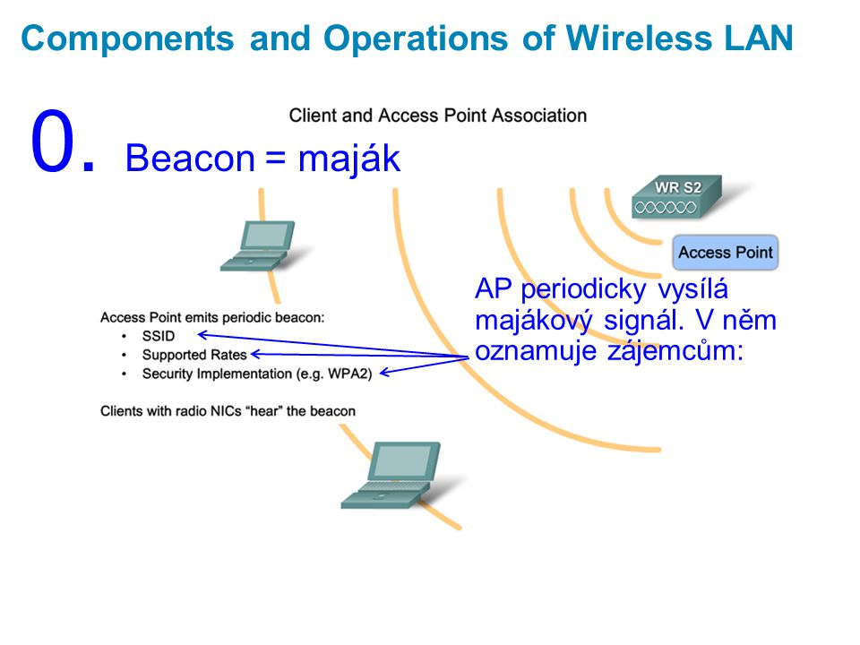 Components and Operations of Wireless LAN 0. Beacon = maják AP periodicky vysílá majákový signál.