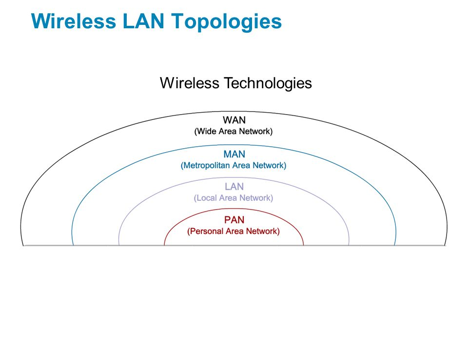 Wireless LAN Topologies Wireless Technologies