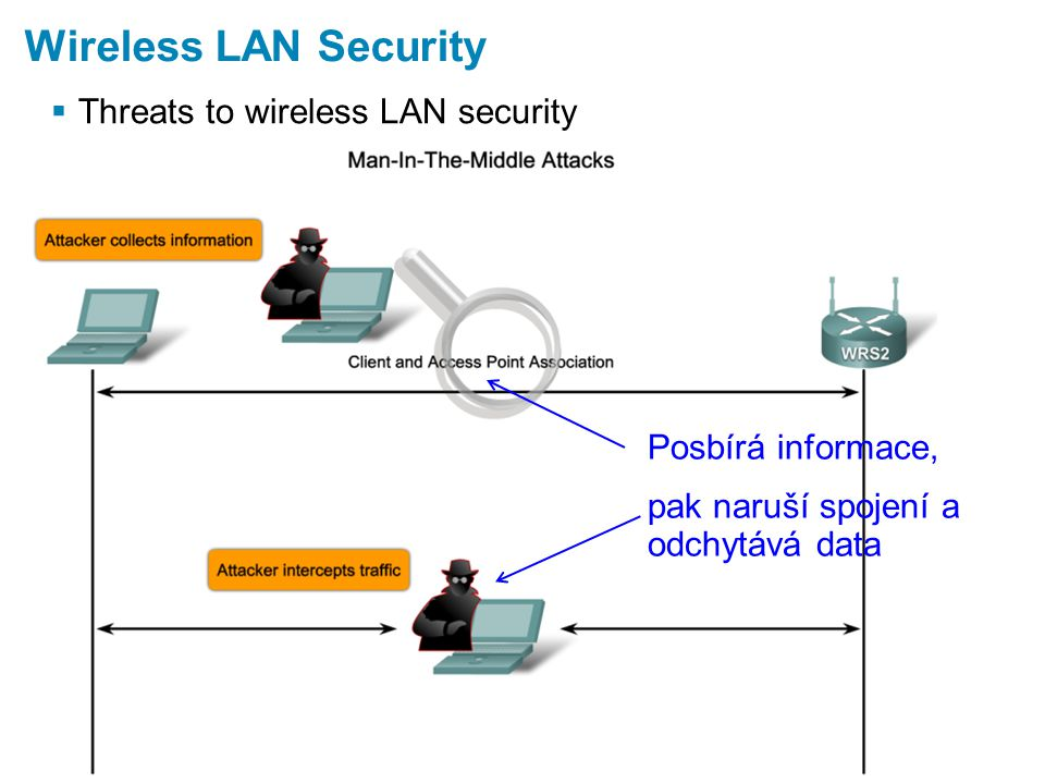  Threats to wireless LAN security Wireless LAN Security Posbírá informace, pak naruší spojení a odchytává data