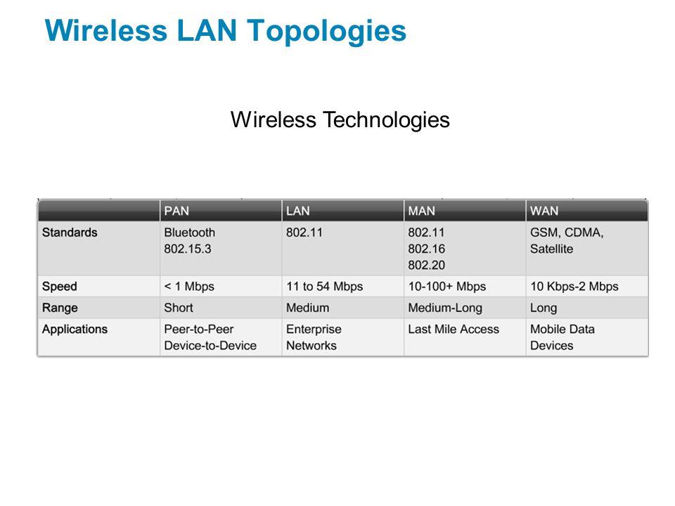  Threats to wireless LAN security Wireless LAN Security Posbírá informace, pak naruší spojení a odchytává data