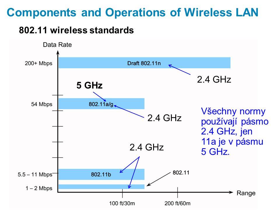 Components and Operations of Wireless LAN 802.11 wireless standards 2.4 GHz Všechny normy používají pásmo 2.4 GHz, jen 11a je v pásmu 5 GHz.
