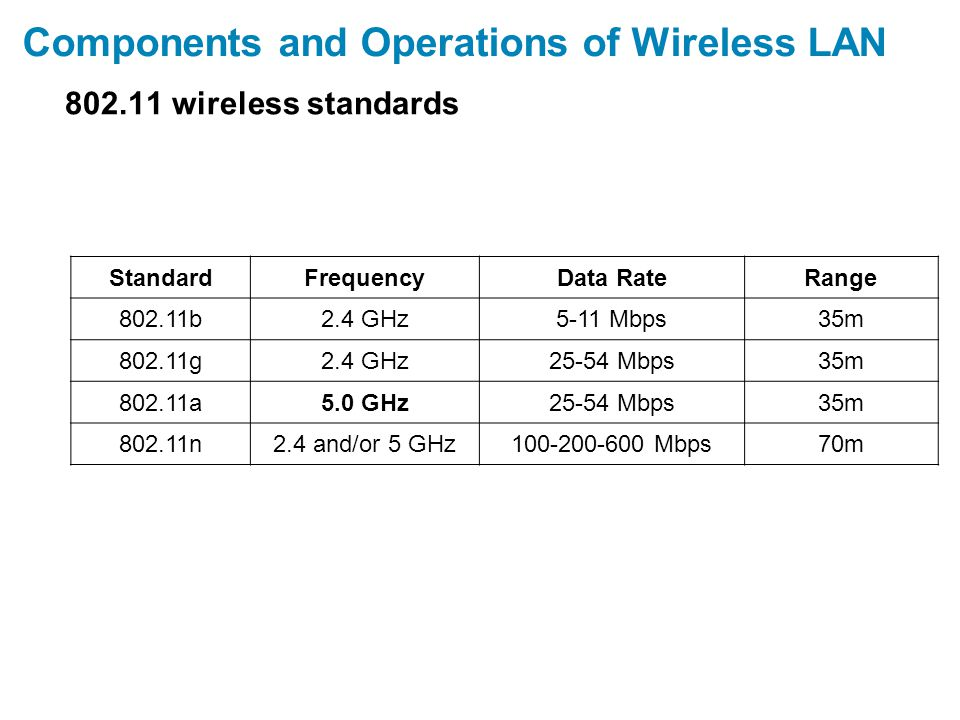 Components and Operations of Wireless LAN 802.11 wireless standards StandardFrequencyData RateRange 802.11b2.4 GHz5-11 Mbps35m 802.11g2.4 GHz25-54 Mbps35m 802.11a5.0 GHz25-54 Mbps35m 802.11n2.4 and/or 5 GHz100-200-600 Mbps70m