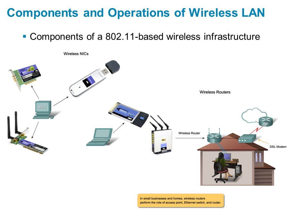 Summary  Wireless LANs use standards such as IEEE 802.11a IEEE 802.11b IEEE 802.11g IEEE 802.11n  Basic Service set –Mobile clients use a single access point for connectivity  Extended service set –Multiple access point that share an SSID