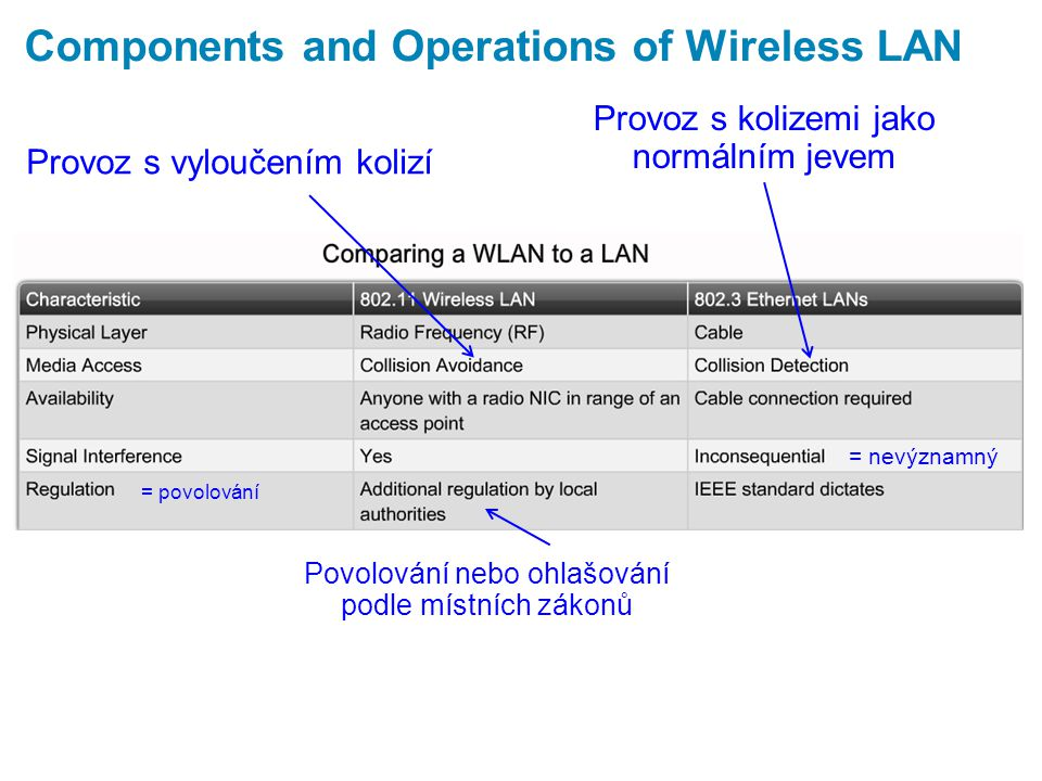Components and Structure of a WLAN BSS = Basic Service Set ESS = Extended Service Set