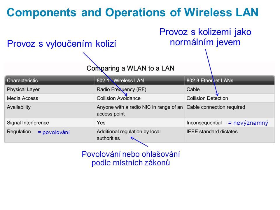 Wireless LAN Access  Configuring a wireless access point