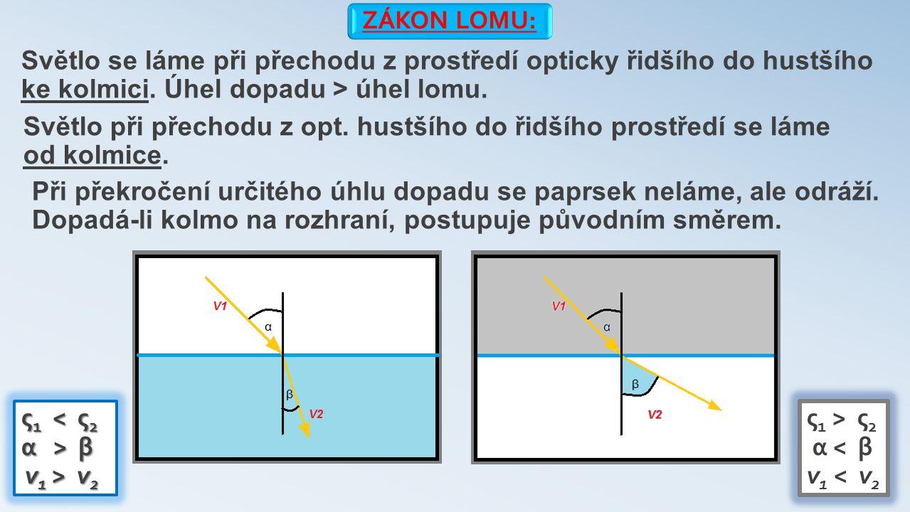 ZÁKON LOMU: Světlo se láme při přechodu z prostředí opticky řidšího do hustšího ke kolmici.
