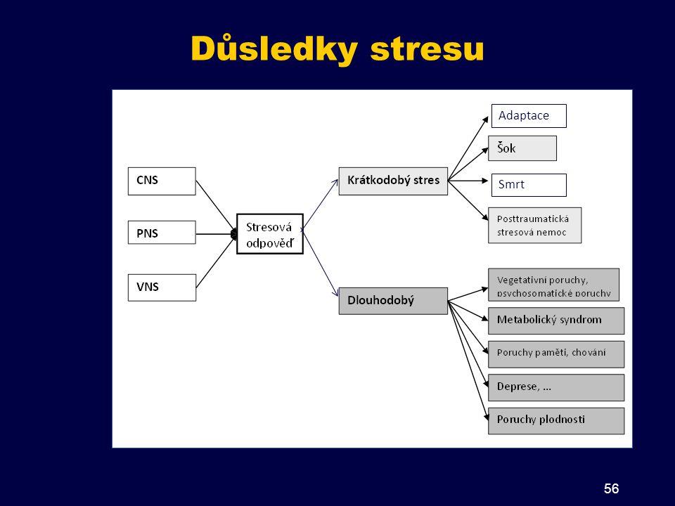 Adaptace Smrt Důsledky stresu 56