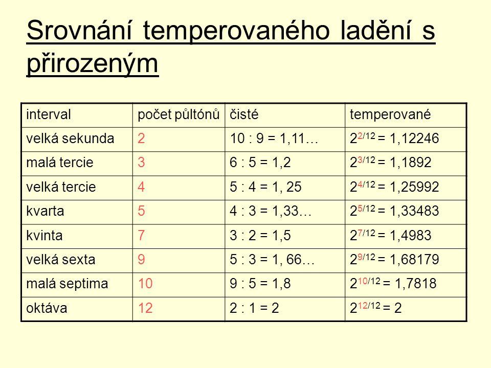Srovnání temperovaného ladění s přirozeným intervalpočet půltónůčistétemperované velká sekunda210 : 9 = 1,11…2 2/12 = 1,12246 malá tercie36 : 5 = 1,22