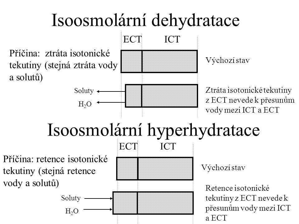Isoosmolární dehydratace ECT ICT Výchozí stav Příčina: ztráta isotonické tekutiny (stejná ztráta vody a solutů) Ztráta isotonické tekutiny z ECT nevede k přesunům vody mezi ICT a ECT Isoosmolární hyperhydratace ECT ICT Výchozí stav Příčina: retence isotonické tekutiny (stejná retence vody a solutů) Retence isotonické tekutiny z ECT nevede k přesunům vody mezi ICT a ECT H2OH2O Soluty H2OH2O
