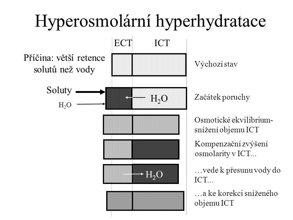 Hyperosmolární hyperhydratace H2OH2O Příčina: větší retence solutů než vody ECT ICT Soluty Výchozí stav Začátek poruchy Osmotické ekvilibrium- snížení objemu ICT Kompenzační zvýšení osmolarity v ICT...