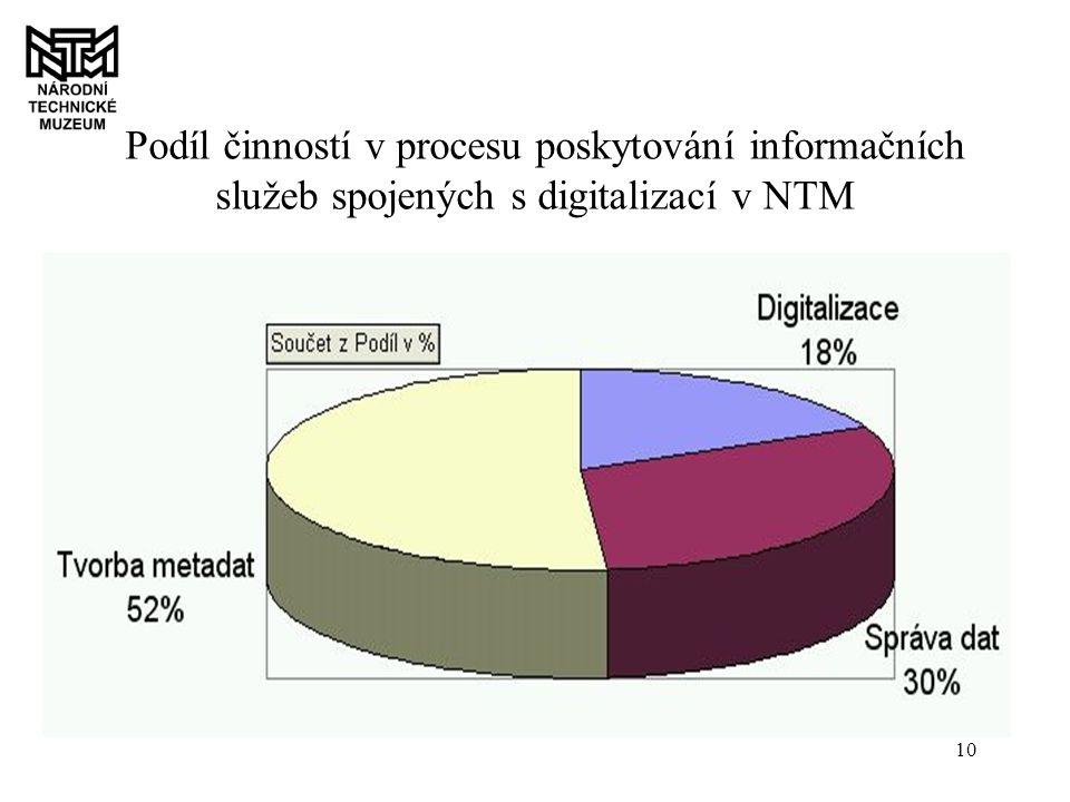 10 Podíl činností v procesu poskytování informačních služeb spojených s digitalizací v NTM