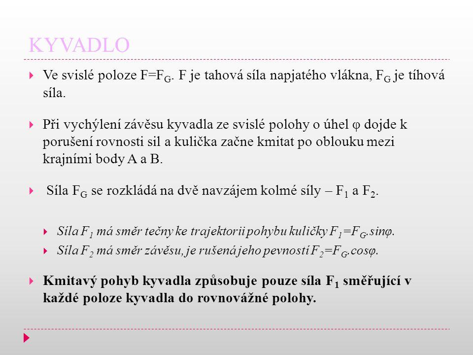 KYVADLO  Ve svislé poloze F=F G.F je tahová síla napjatého vlákna, F G je tíhová síla.