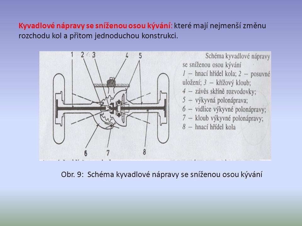 Obr. 9: Schéma kyvadlové nápravy se sníženou osou kývání Kyvadlové nápravy se sníženou osou kývání: které mají nejmenší změnu rozchodu kol a přitom je