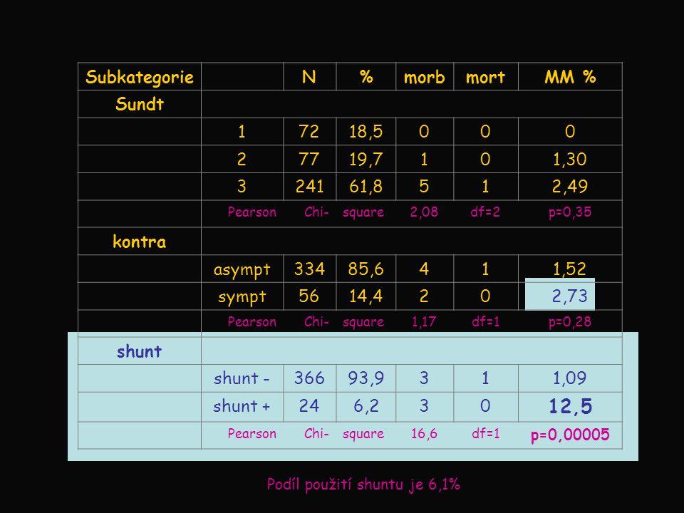 SubkategorieN%morbmortMM % Sundt 17218,5000 27719,7101,30 324161,8512,49 PearsonChi-square2,08df=2p=0,35 kontra asympt33485,6411,52 sympt5614,4202,73