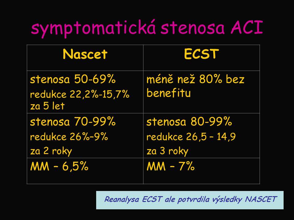 symptomatická stenosa ACI NascetECST stenosa 50-69% redukce 22,2%-15,7% za 5 let méně než 80% bez benefitu stenosa 70-99% redukce 26%–9% za 2 roky ste