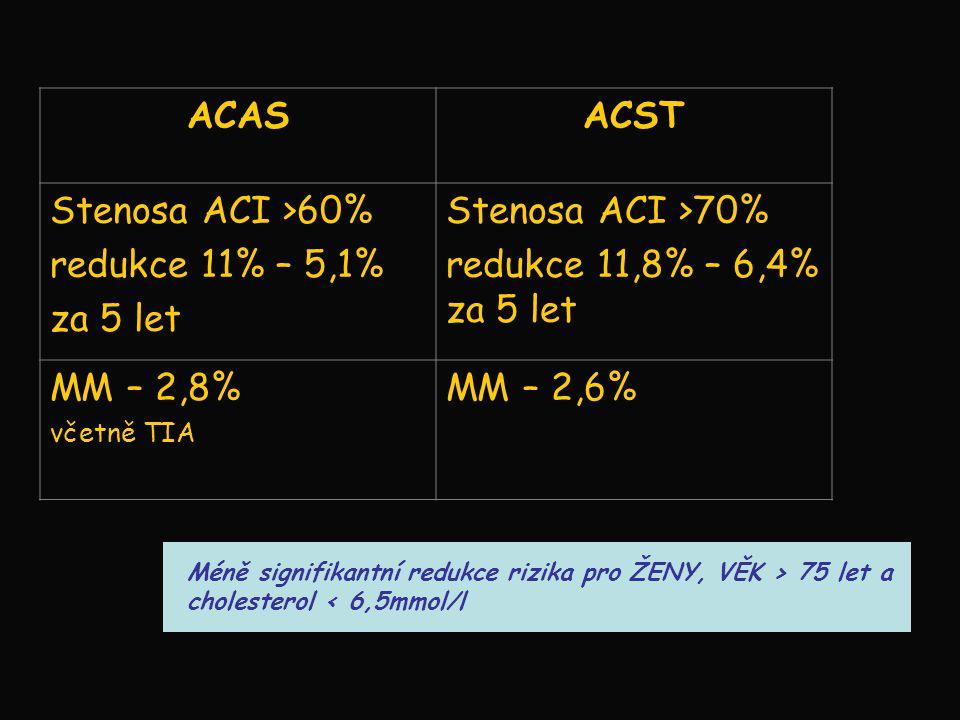 ACASACST Stenosa ACI >60% redukce 11% – 5,1% za 5 let Stenosa ACI >70% redukce 11,8% – 6,4% za 5 let MM – 2,8% včetně TIA MM – 2,6% Méně signifikantní