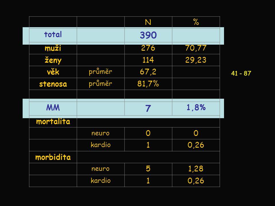 N% total 390 muži27670,77 ženy11429,23 věk průměr 67,2 stenosa průměr 81,7% MM 7 1,8% mortalita neuro 00 kardio 10,26 morbidita neuro 51,28 kardio 10,